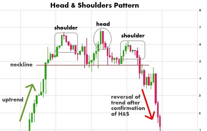 The Head And Shoulders Is A Common Chart Pattern To See When You Recognize This Can Make Some Quick Profits Trading It Right