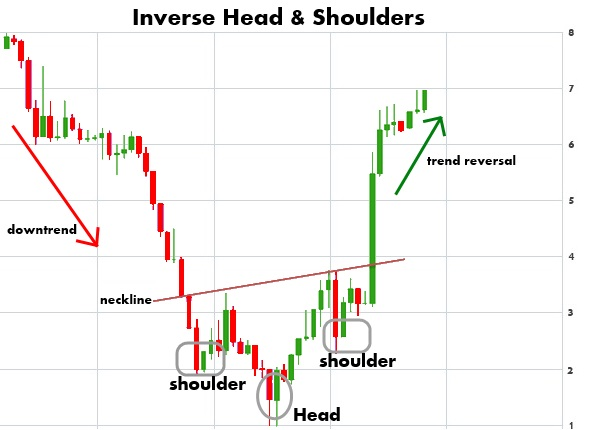 inverse head and shoulders